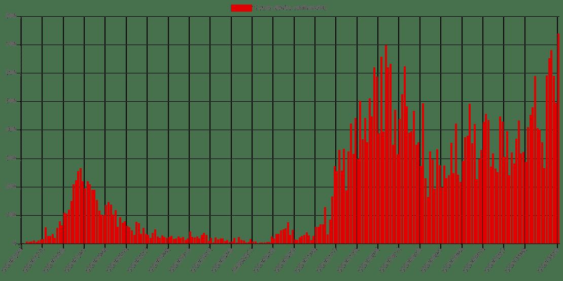 Cambian los niveles de alerta por coronavirus en Aragón